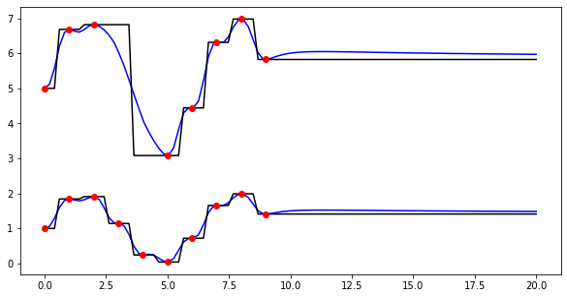 Python Interpolate