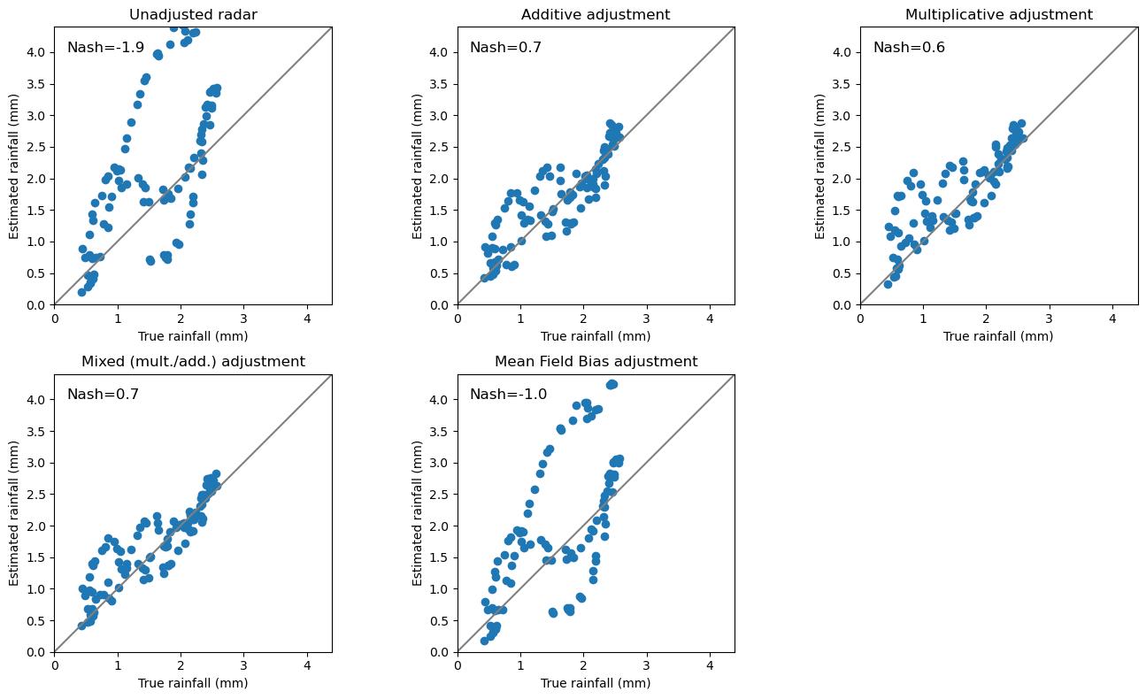 Adjusting radar-base rainfall estimates by rain gauge observations