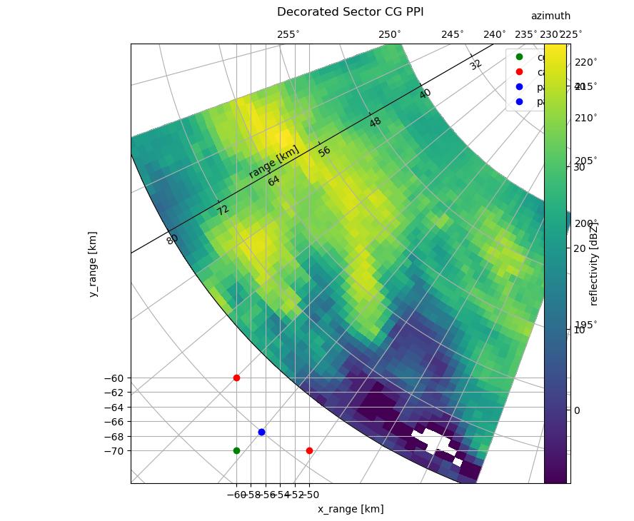 Plot data to curvelinear grid — wradlib