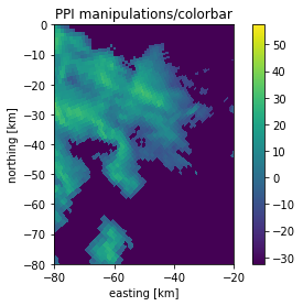 Quick-view a sweep in polar or cartesian reference systems